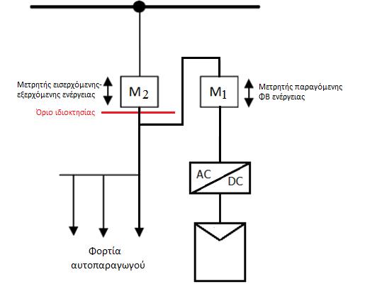 Σύνδεση φωτοβολταϊκού Net Metering στο δίκτυο