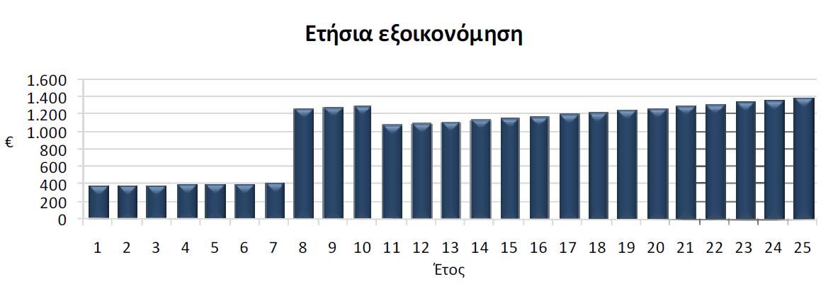 Παράδειγμα Εμπορικού Αυτοπαραγωγού Net Metering